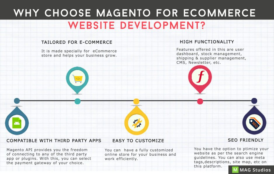 Reasons why Magento is good for eCommerce Development